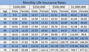 Afforable Life Insurance Rates Chart - Lakeside Insurance Agency