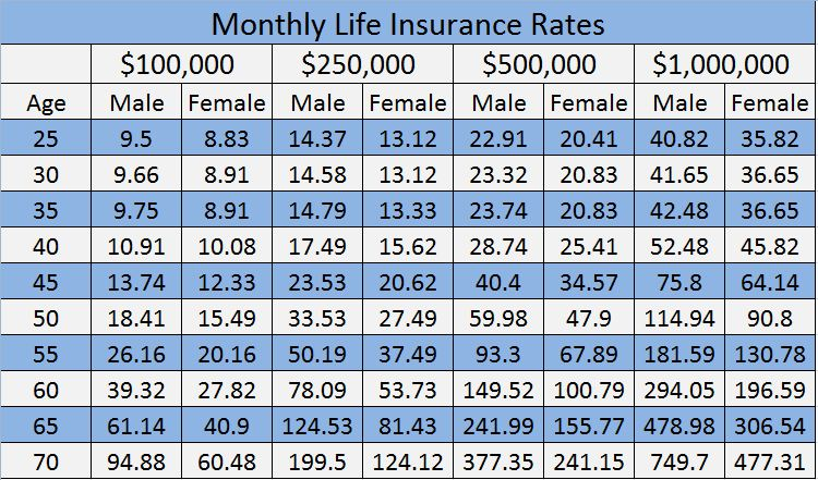 Metlife Company Car Insurance Rates