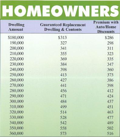 lakeside insurance homeowners insurance rate chart